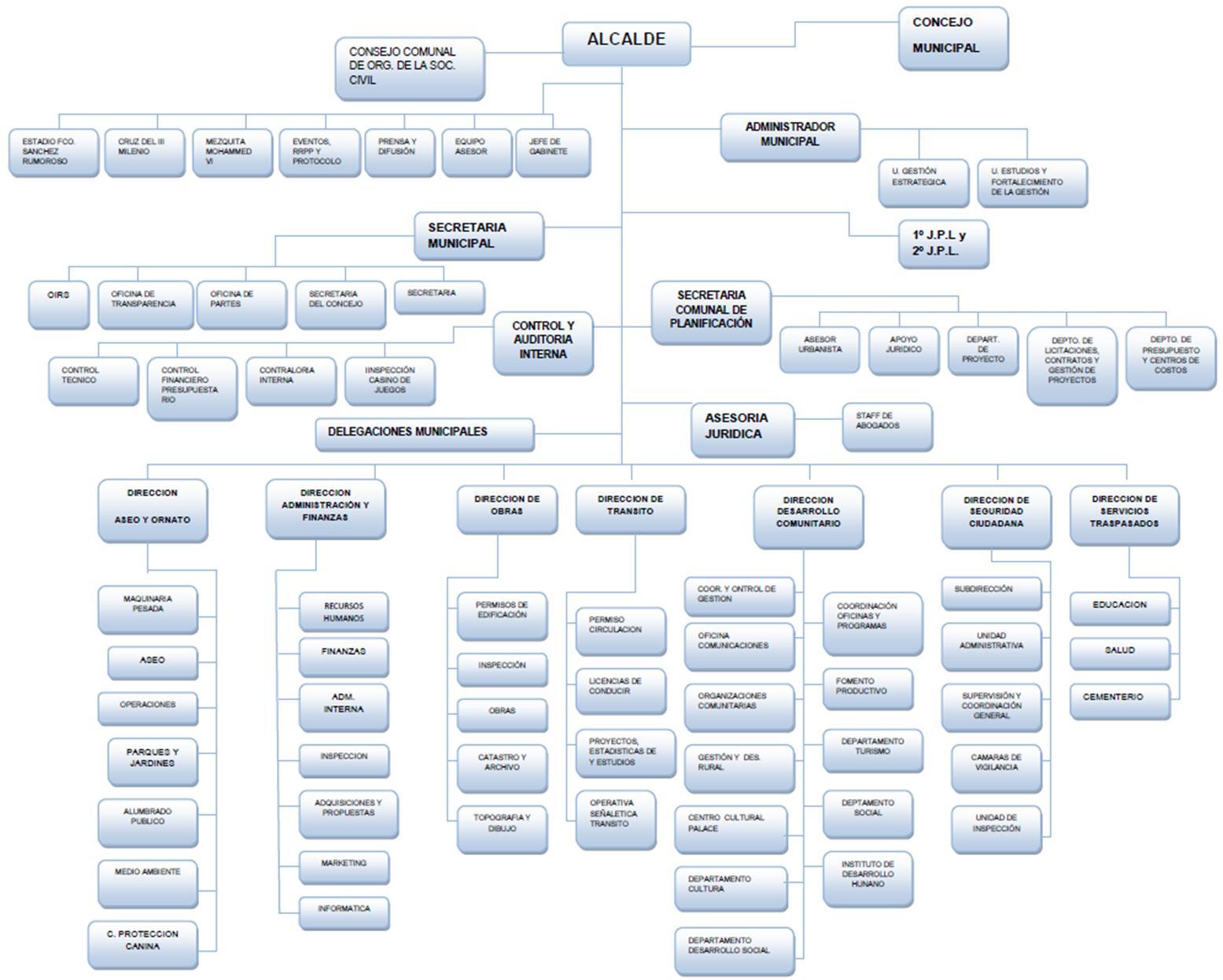 Formato Para Organigrama